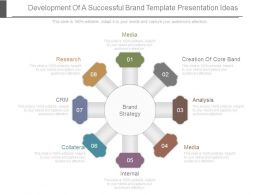Development Of A Successful Brand Template Presentation Ideas