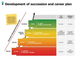 Development Of Succession And Career Plan A497 Ppt Powerpoint Presentation Infographics