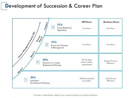 Development Of Succession And Career Plan Business Process Ppt Powerpoint Presentation Gallery Ideas