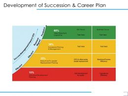 Development Of Succession And Career Plan Effective Ppt Powerpoint Presentation Inspiration Deck