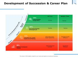 Development Of Succession And Career Plan Management Ppt Powerpoint Presentation