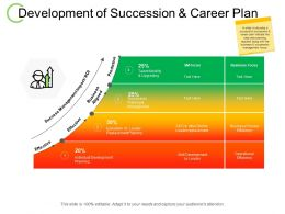 Development Of Succession And Career Plan Management Roi Ppt Powerpoint Presentation Show