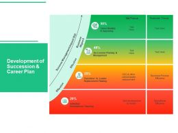 Development Of Succession And Career Plan Replacement Ppt Presentation Slide