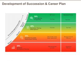 Development Of Succession And Career Plan Upgrading Ppt Powerpoint Presentation Outline Graphics Design
