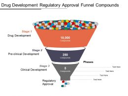 Development Regulatory Approval Funnel Compounds