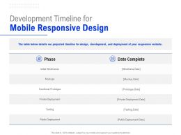 Development Timeline For Mobile Responsive Design Ppt Powerpoint Presentation Inspiration