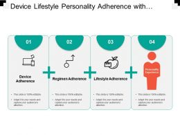 Device Lifestyle Personality Adherence With Boxes And Plus Signs