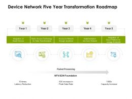 Device Network Five Year Transformation Roadmap