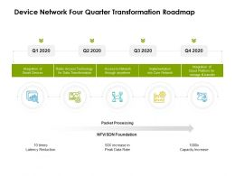 Device Network Four Quarter Transformation Roadmap