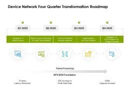 Device Network Four Quarter Transformation Roadmap