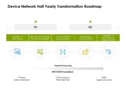 Device Network Half Yearly Transformation Roadmap