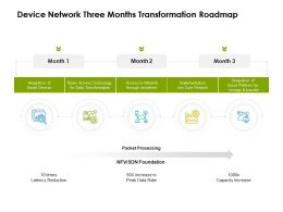 Device Network Three Months Transformation Roadmap