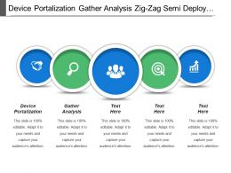 Device Portalization Gather Analysis Zig Zag Semi Deploy Build Test Environment