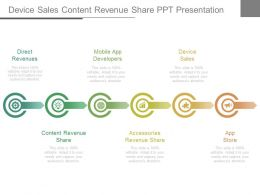Device Sales Content Revenue Share Ppt Presentation