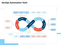 Devops Automation Tools Release Code Ppt Powerpoint Presentation Visual Aids Summary