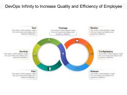 Devops Infinity To Increase Quality And Efficiency Of Employee