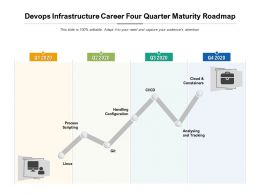 Devops Infrastructure Career Four Quarter Maturity Roadmap
