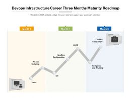 Devops Infrastructure Career Three Months Maturity Roadmap