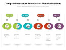 Devops Infrastructure Four Quarter Maturity Roadmap