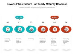 Devops Infrastructure Half Yearly Maturity Roadmap
