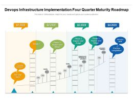 Devops Infrastructure Implementation Four Quarter Maturity Roadmap