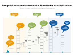 Devops Infrastructure Implementation Three Months Maturity Roadmap