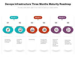 Devops Infrastructure Three Months Maturity Roadmap