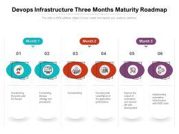 Devops Infrastructure Three Months Maturity Roadmap