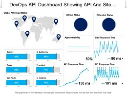 Devops Kpi Dashboard Showing Api And Site Response Time