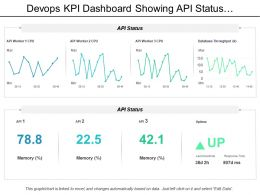 Devops Kpi Dashboard Showing Api Status And Uptime