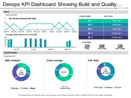 Devops Kpi Dashboard Showing Build And Quality Health