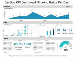 Devops Kpi Dashboard Showing Builds Per Day And Code Repo