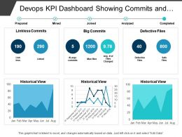 Devops Kpi Dashboard Showing Commits And Defective Files