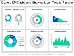 Devops Kpi Dashboard Showing Mean Time To Recover
