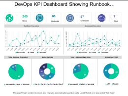 Devops Kpi Dashboard Showing Runbook Execution And Command Execution