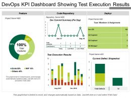 Devops Kpi Dashboard Showing Test Execution Results