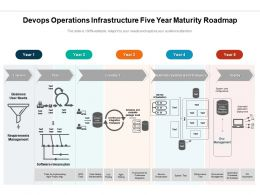 Devops Operations Infrastructure Five Year Maturity Roadmap