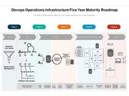 Devops Operations Infrastructure Five Year Maturity Roadmap