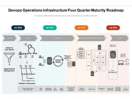 Devops Operations Infrastructure Four Quarter Maturity Roadmap