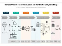 Devops Operations Infrastructure Six Months Maturity Roadmap
