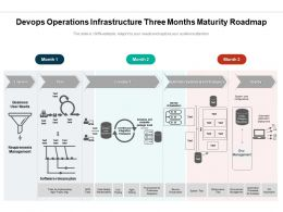Devops Operations Infrastructure Three Months Maturity Roadmap