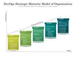 Devops Strategic Maturity Model Of Organization