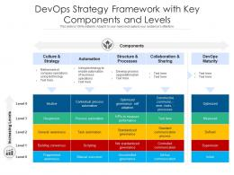 DevOps Strategy Framework With Key Components And Levels