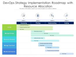 DevOps Strategy Implementation Roadmap With Resource Allocation