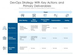 DevOps Strategy With Key Actions And Primary Deliverables