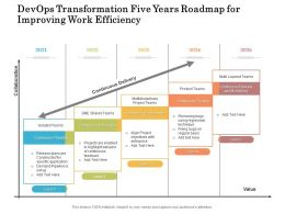 Devops Transformation Five Years Roadmap For Improving Work Efficiency