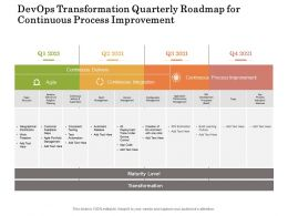 Devops Transformation Quarterly Roadmap For Continuous Process Improvement