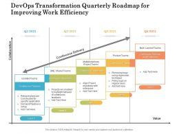 Devops Transformation Quarterly Roadmap For Improving Work Efficiency