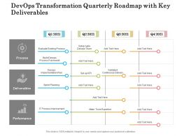 Devops Transformation Quarterly Roadmap With Key Deliverables
