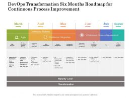 Devops Transformation Six Months Roadmap For Continuous Process Improvement